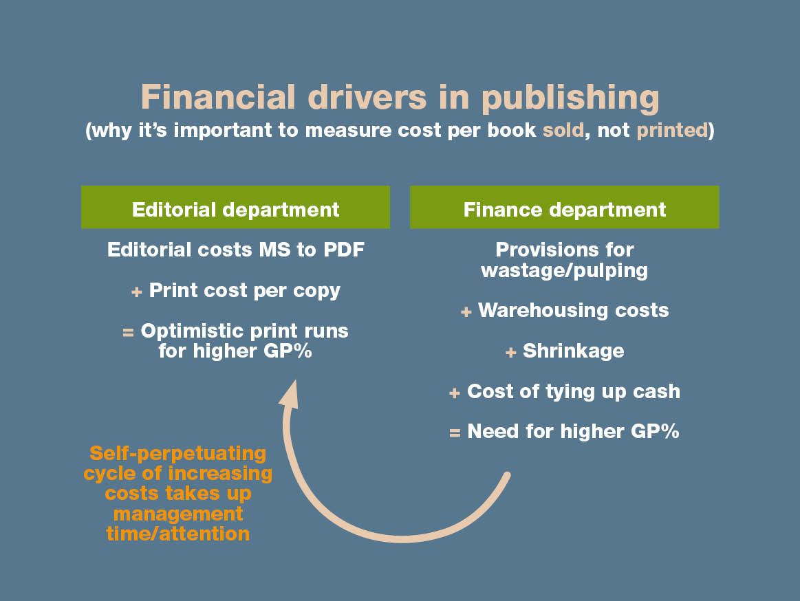 Financial decision-making in publishing companies