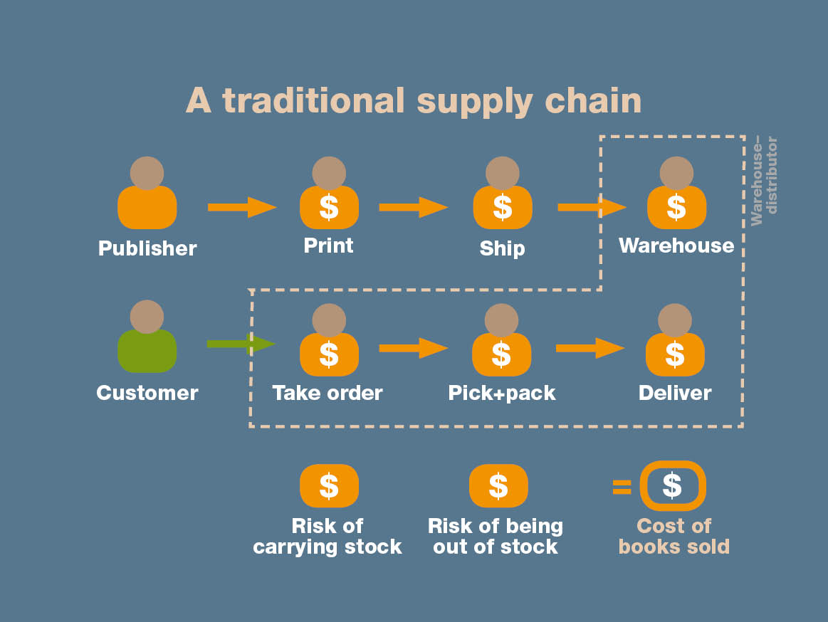A traditional book supply chain