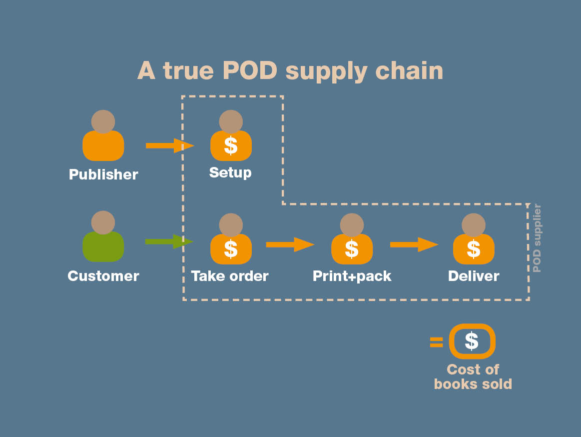 A true-POD book supply chain