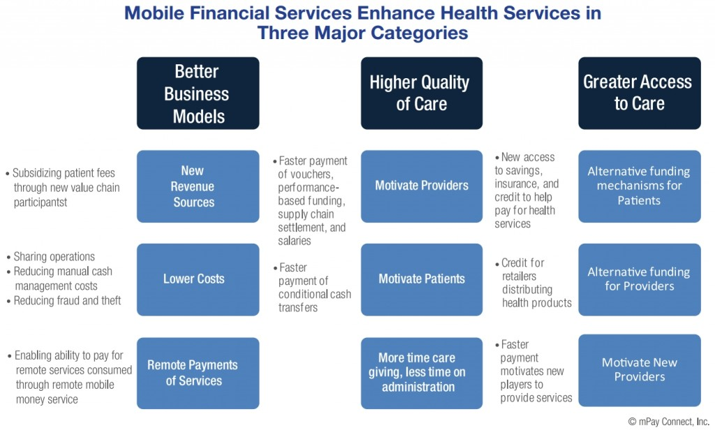 mHealthAlliance (c) mPay, reproduced as a quotation with link to source
