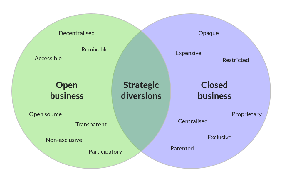 OpenVsClosedBusinessModels