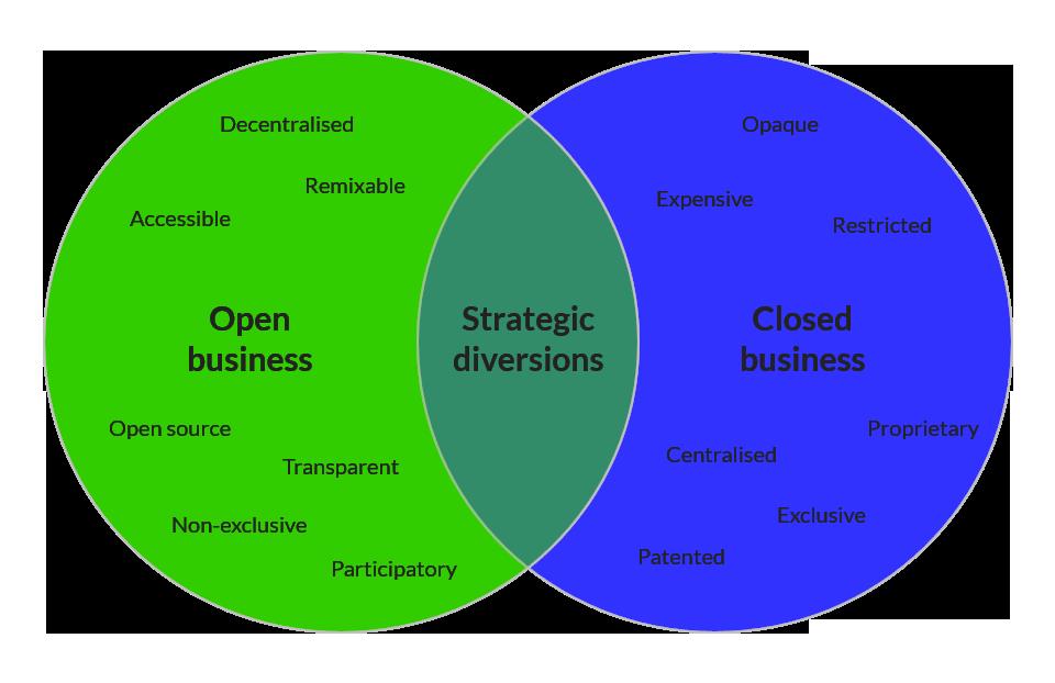 OpenVsClosedBusinessModels